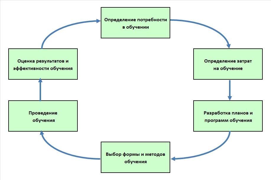 непрерывность процесса обучения