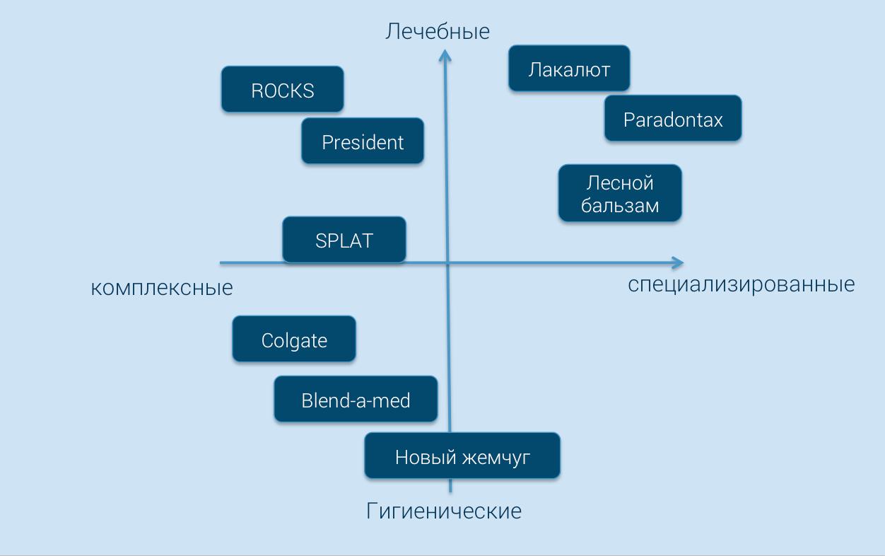 Пример построения карты позиционирования рынка зубных паст