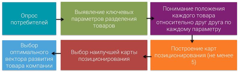 процесс построения карты позиционирования