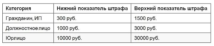 Штрафы за непредоставление потребителям положенной информации