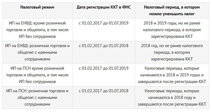 Возможность и сроки получения налоговой компенсации за траты на онлайн-кассы