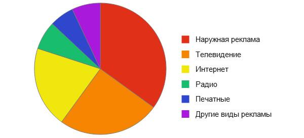 Статистика популярности видов рекламы