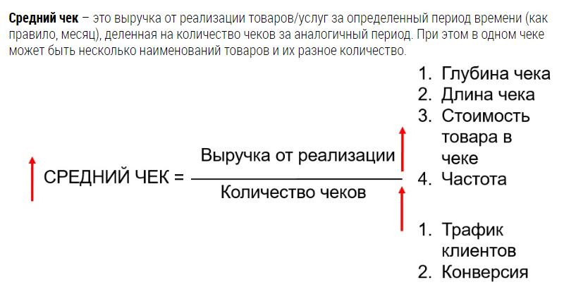 Формула расчета среднего чека