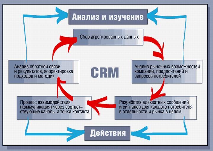 Схема взаимодействия информационных потоков в CRM-системе