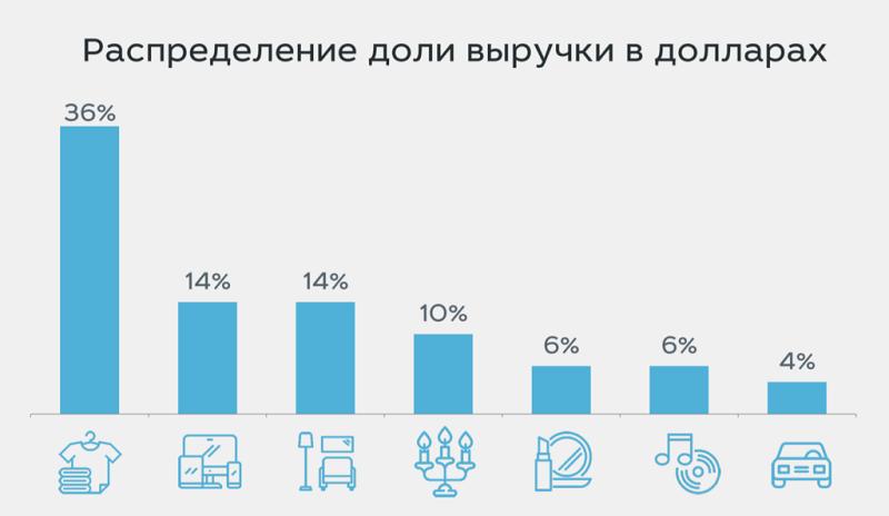 Российский онлайн-экспорт