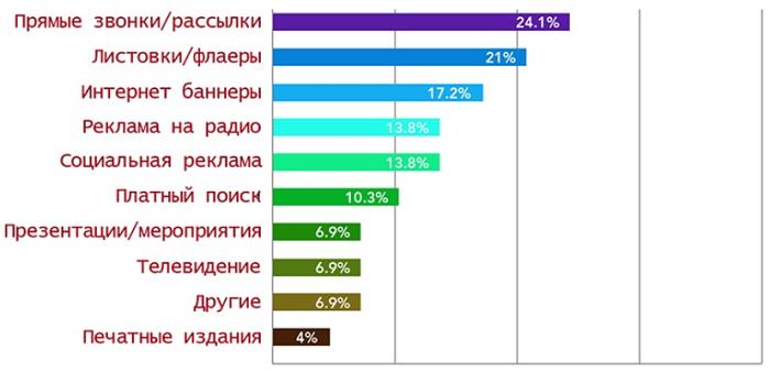 Процент эффективности рекламы