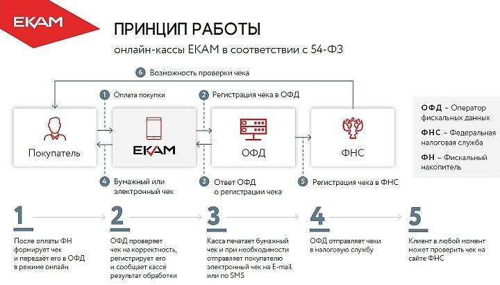 Информационная схема того, как работает онлайн-касса