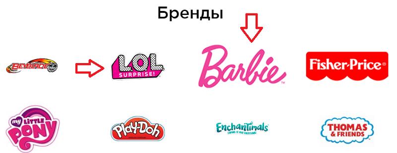 бренды товаров