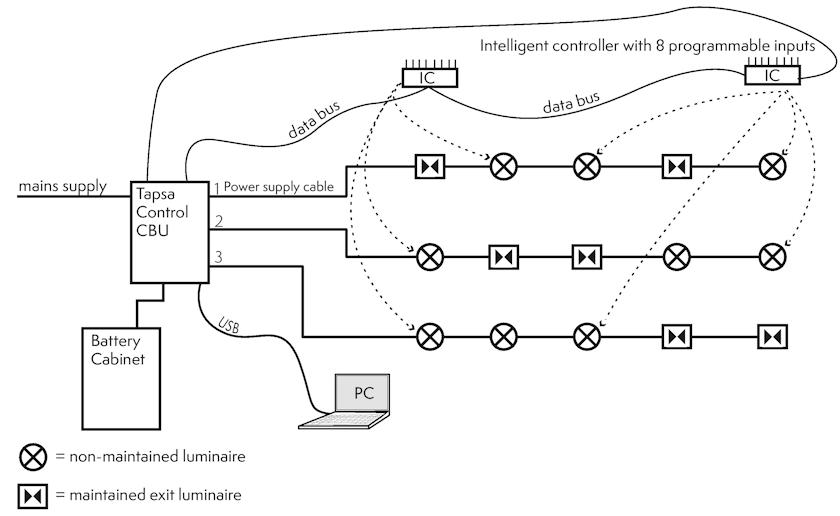 Структурная схема подключения интеллектуального контроллера.