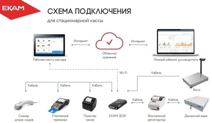 К онлайн-кассе подключается множество дополнительного оборудования