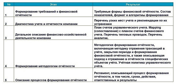 Этапы создания и регламентации управленческой отчетности в рознице