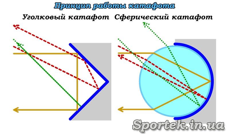 Принципы работы уголкового и сферического катафотов