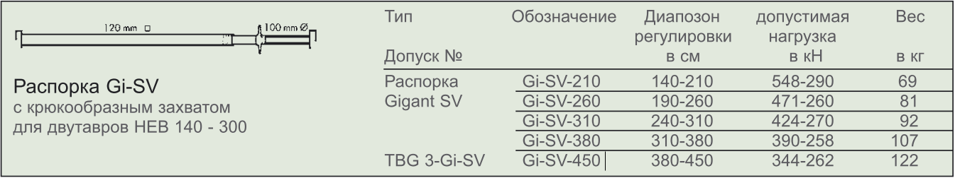 Характеристики распорок траншейных  Gi-SV
