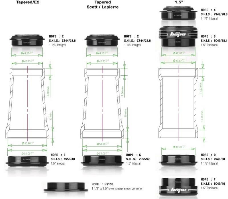 Стандарты рулевой колонки