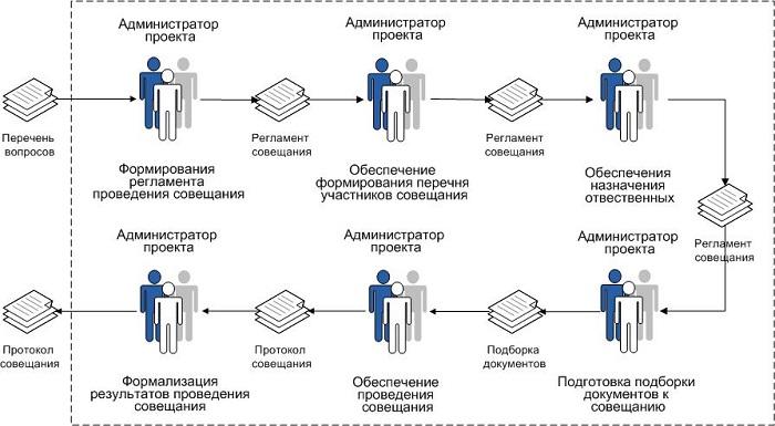 протокол совещания