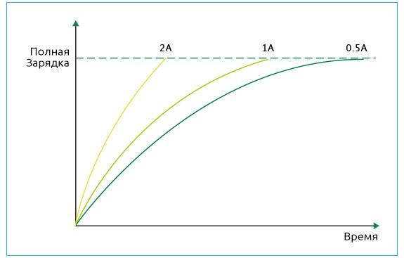 При максимальном зарядном токе 2А батарея в iStick Pico 21700 может быть полностью заряжена намного быстрее.
