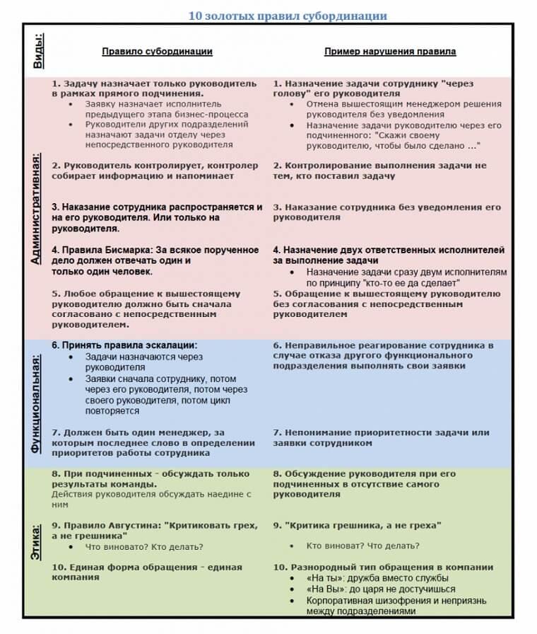 правила субординации