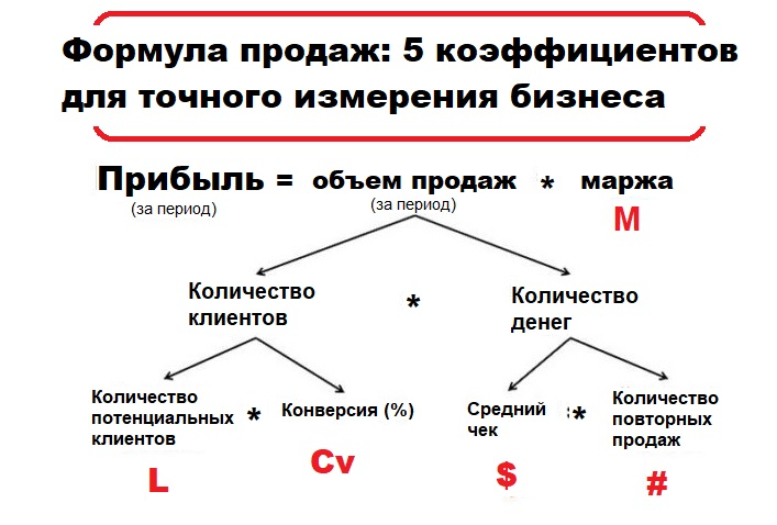 формула продаж