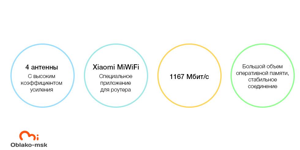 Wi-Fi роутер Xiaomi Mi Wi-Fi Router 4A