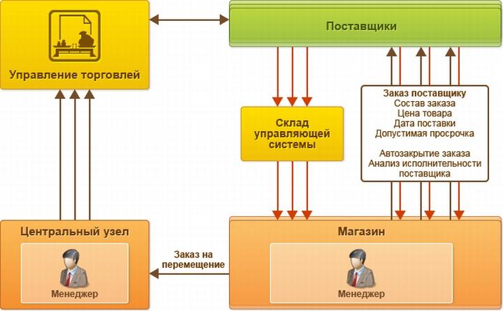 Возможная схема организации поставок в розничной сети магазинов
