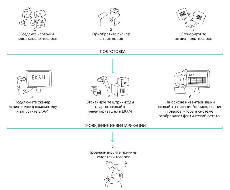 Схема инвентаризации с использованием считывания штрих-кодов товаров