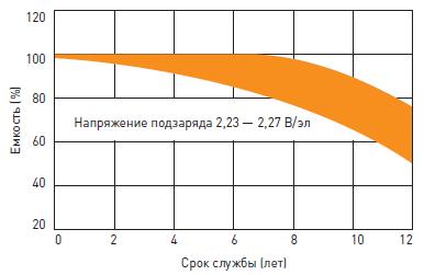Срок службы аккумулятора Delta HR в буферном режиме (10 лет)