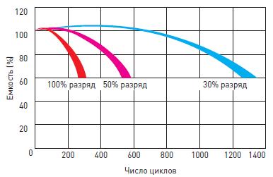 Срок службы аккумулятора Delta HR в циклическом режиме (10 лет)