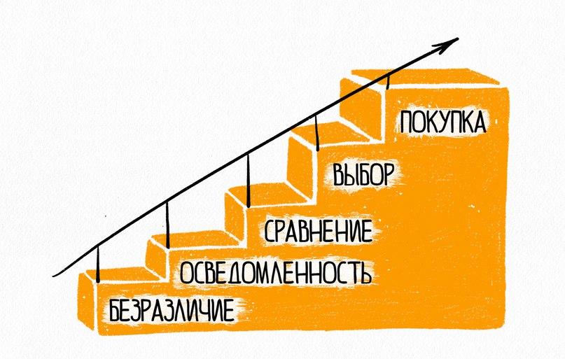 Этапы лестницы Бена Ханта