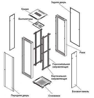 Дополнительное оснащение для телекоммуникационных шкафов