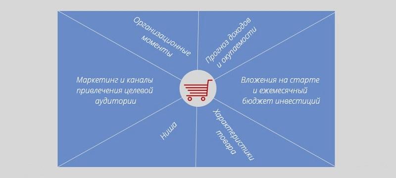 Прогноз окупаемости интернет-магазина