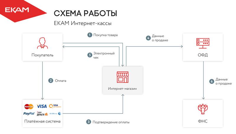 Схема работы онлайн-кассы в интернет-магазине