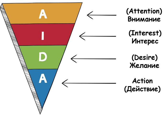 Алгоритм AIDA