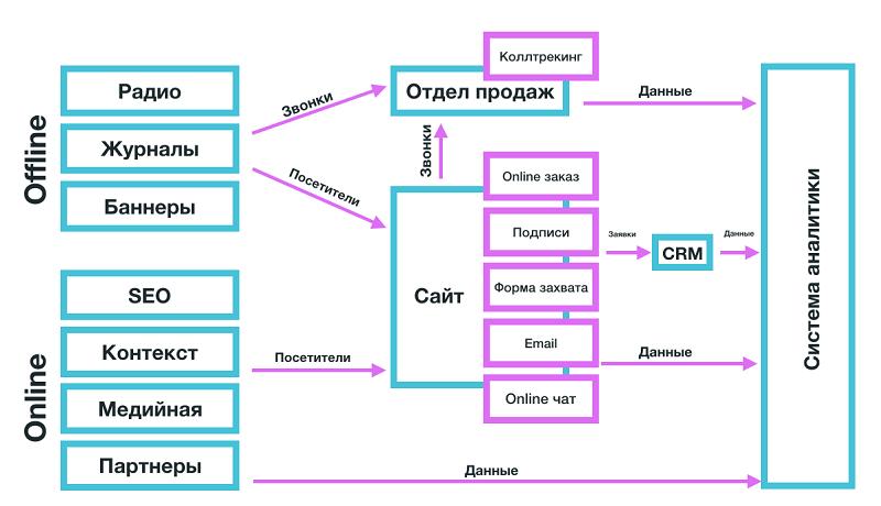 система аналитики