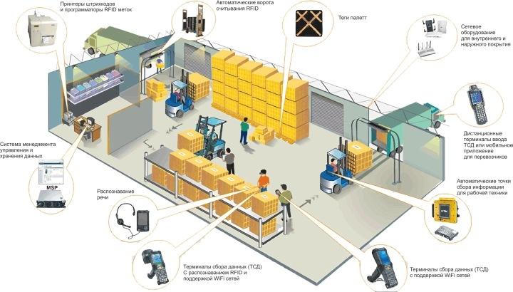 Схема организации склада при использовании WMS-системы