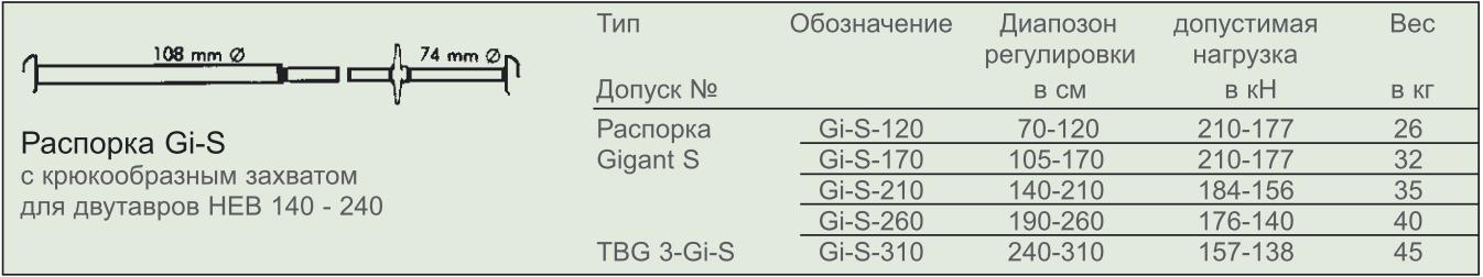 Характеристики распорки для укрепления траншей Gi-S