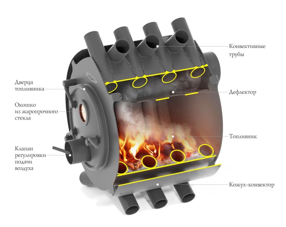 Валериан 8 кВт в разрезе