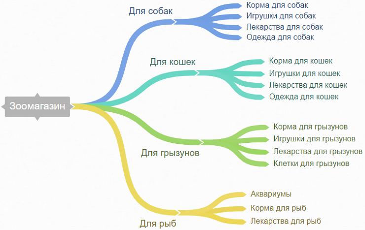 Пример структуры каталога товаров