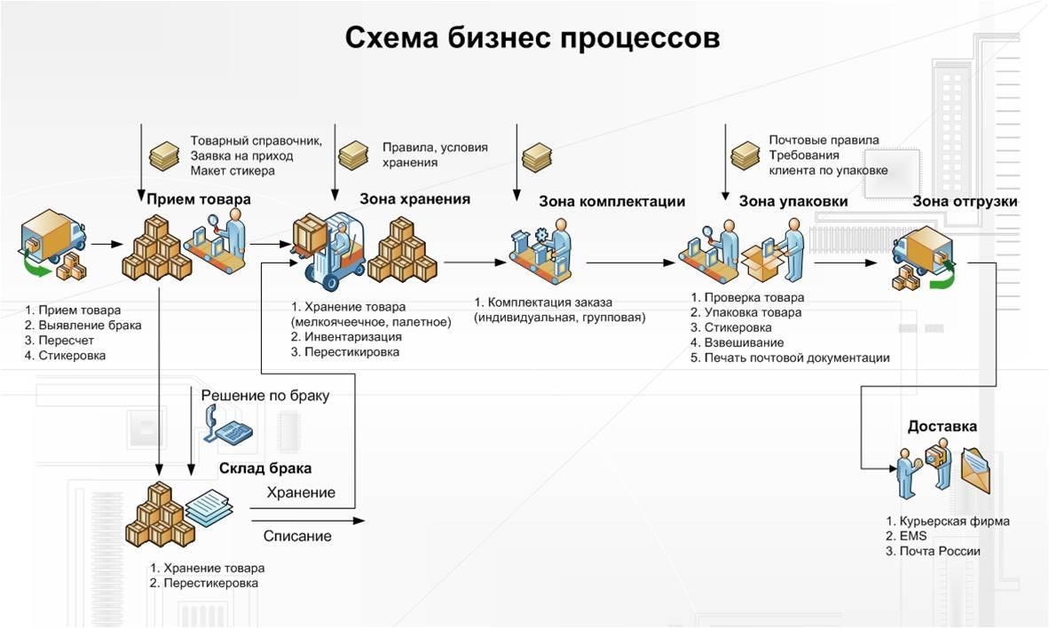 Складские бизнес-процессы