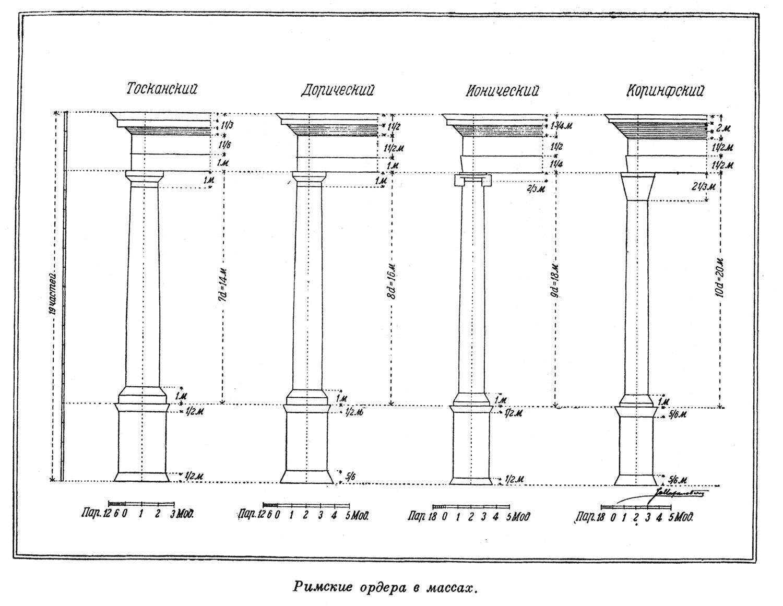Римские ордера в массах