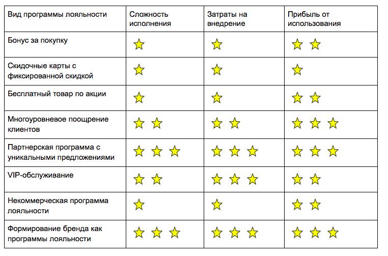 Сравнительная таблица программ лояльности