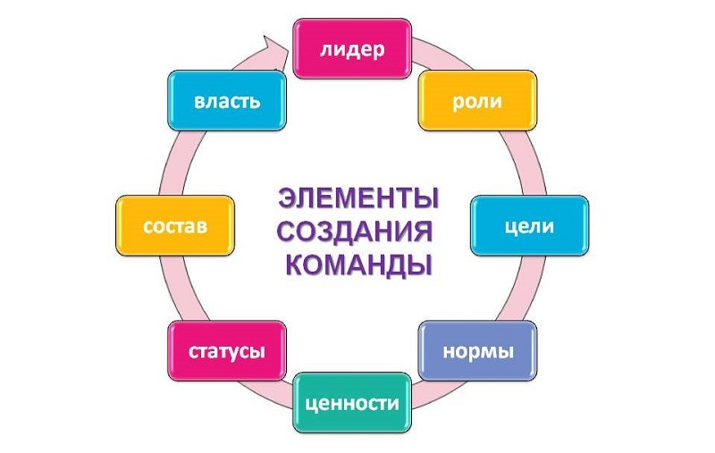 элементы создания команды