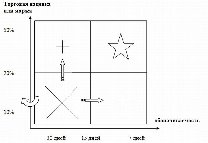 Матрица показателя оборачиваемости запасов