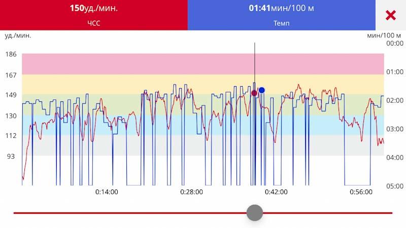 Измерение пульса в воде Polar Vantage V