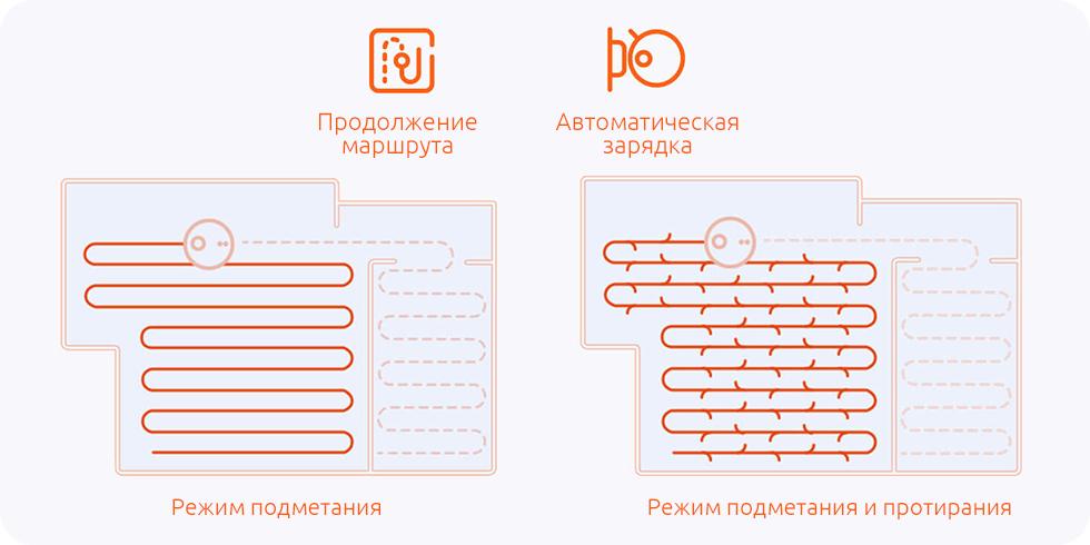 Робот-пылесос Xiaomi Mijia LDS Vacuum Cleaner (черный) разнообразие маршрута