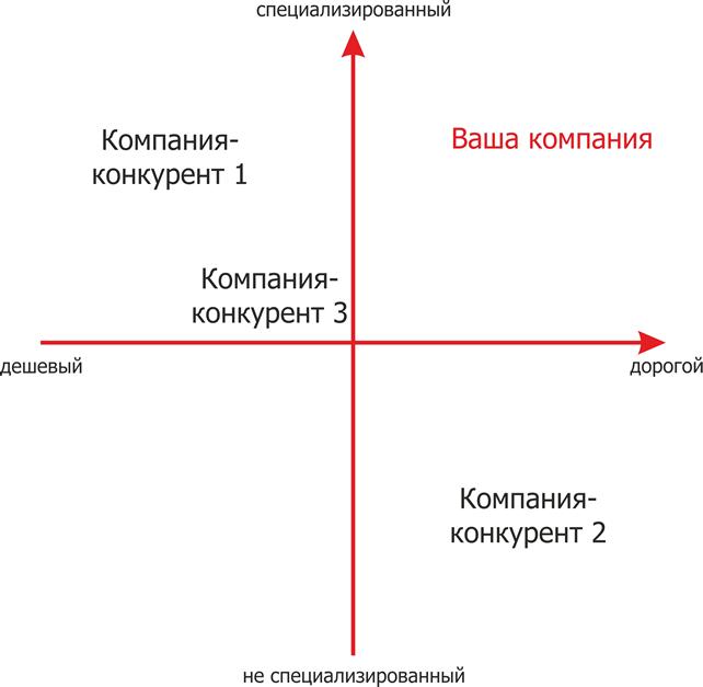 Определение конкурентного позиционирования на карте восприятий