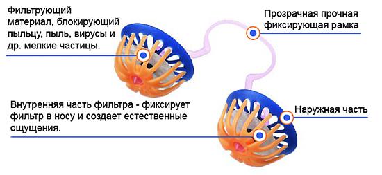 профилактика ОРЗ гриппа а защита от аллергии