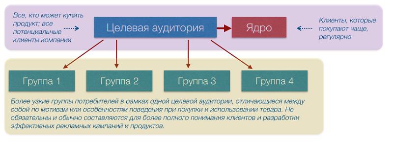 Структура целевой аудитории