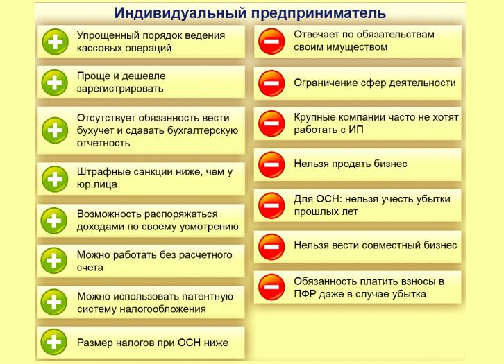 Минусы регистрации ип на себя регистрация ип в республике беларусь