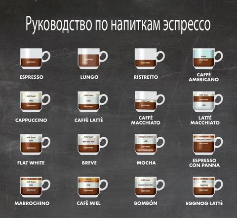 Что такое Эспрессо, Латте, Капучино, Ристретто – Обзор для любителей кофе Эспрессо