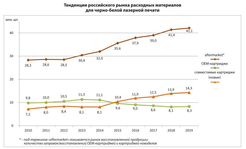 Российский рынок расходных материалов